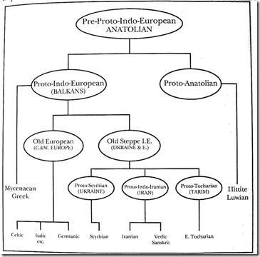 Restart of Europe after Last Ice Age-I Haplogroup 25 kyr